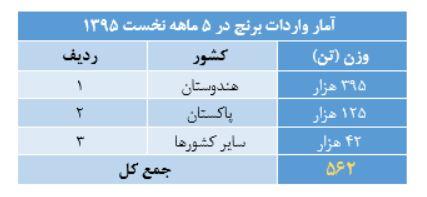 برنج تایلندی، سوغات سفر روحانی برای شالیکاران ایرانی / برنامه دولت یازدهم برای عدم خودکفایی برنج چیست؟