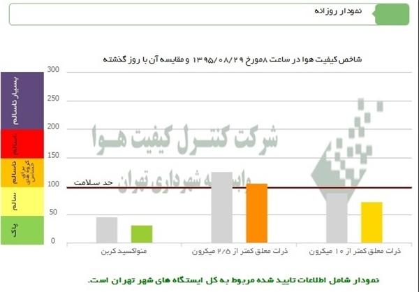 یازدهمین روز متوالی آلودگی هوا در تهران