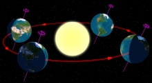 پنجشنبه 31 خرداد 1397 ساعت 14:37 دقیقه خورشید به نقطه انقلاب تابستانی رسیده و تابستان در نیمکره شمالی آغاز میشود.