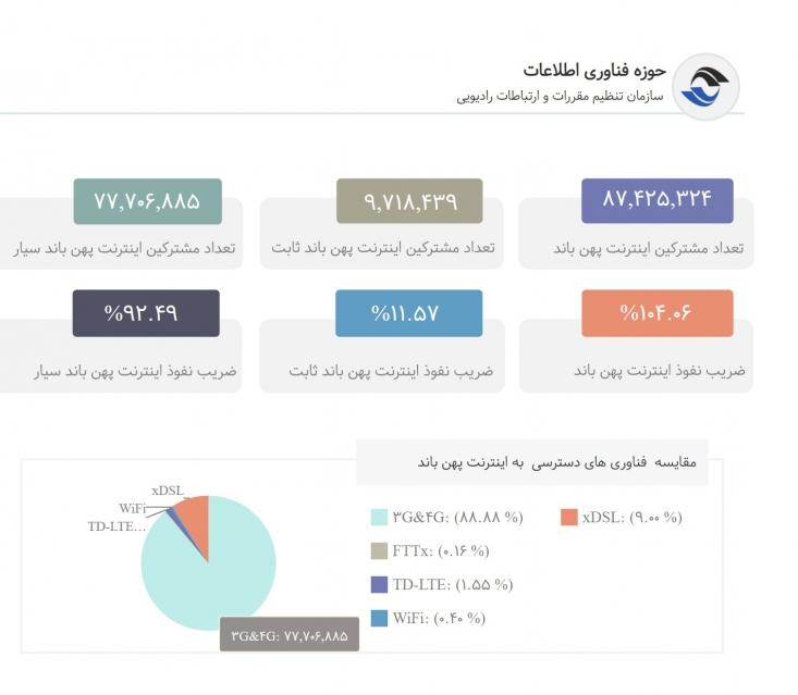 مطابق این آمار، ضریب نفوذ اینترنت پهنباند تا پایان سه ماهه سوم سال ۱۳۹۹، به ۱۰۴.۰۶ درصد رسیده که ۹۲.۴۹ درصد آن مربوط به ضریب نفوذ اینترنت پهنباند سیار و ۱۱.۵۷ درصد مربوطبه ضریب نفوذ اینترنت پهنباند ثابت است و در مقایسه با آمار ۸۳.۰۵ درصدی پهنباند سیار و ۱۰.۸۶ درصدی پهنباند ثابت در سال ۱۳۹۸، با افزایش روبهرو شده است.