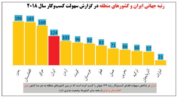 بانک جهانی که از سال 2004 میلادی سالانه گزارشی تحتعنوان «سهولت کسبوکار» در جهان منتشر میکند، یکی از دلایل اصلی بیکاری بلندمدت در ایران را، نامساعد بودن فضای کسبوکار میداند. در آخرین گزارش این موسسه، ایران در میان 190 کشور جهان، طی دو سال اخیر با  سقوط هفت پلهای، از 117 به رتبه 124 رسیده است و در سطح منطقه نیز پس از عراق، افغانستان و یمن بدترین وضعیت را در نامساعد بودن فضای کسبوکار دارد.