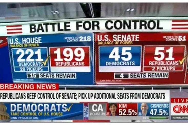 شبکه تلویزیونی سی ان ان ضمن اعلام آخرین نتایج انتخابات کنگره آمریکا، گزارش داد: دمکرات ها توانستند با پیروزی چشمگیر در برابر ترامپ کنترل مجلس نمایندگان را در اختیار گیرند.