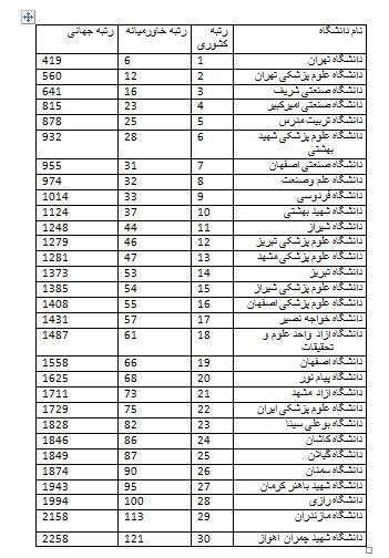 برترین دانشگاههای ایران از منظر وبومتریکس