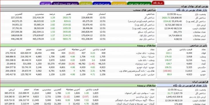 شاخص کل بورس اوراق بهادار تهران امروز با افزایش ۲ هزار و ۹۲۰ واحد به رقم ۲۲۹ هزار و ۸۰۸ واحد رسید.