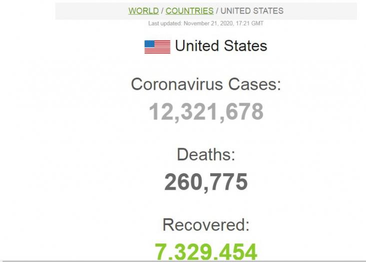 شمار قربانیان کرونا در آمریکا در حالی به ۲۶۰ هزار و ۷۷۵ نفر افزایش یافته است که تاکنون ۱۲ میلیون و ۳۲۱ هزار و ۶۷۸ نفر در این کشور به کووید- ۱۹ مبتلا شده اند.